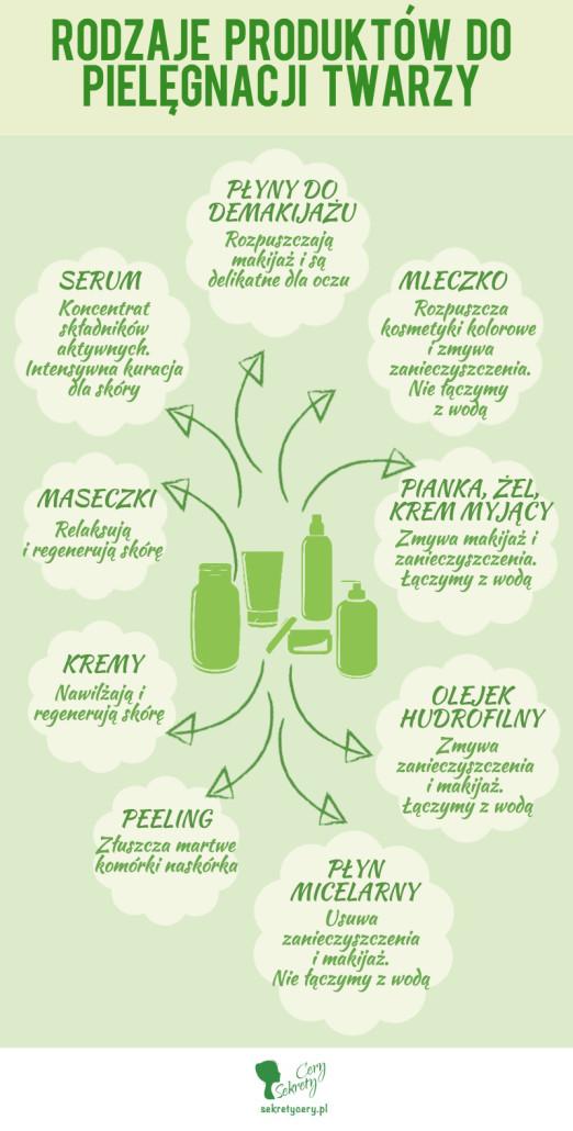 Rodzaje produktów do pielęgnacji twarzy